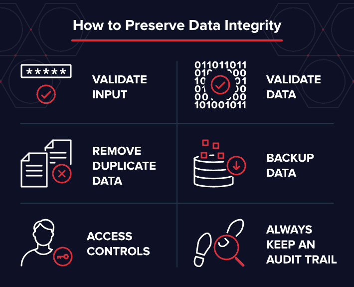 Data-driven marketing Varonis data integrity graphic