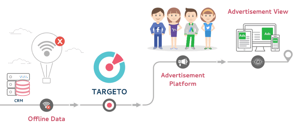 Data-driven marketing onboarding graphic from Targeto