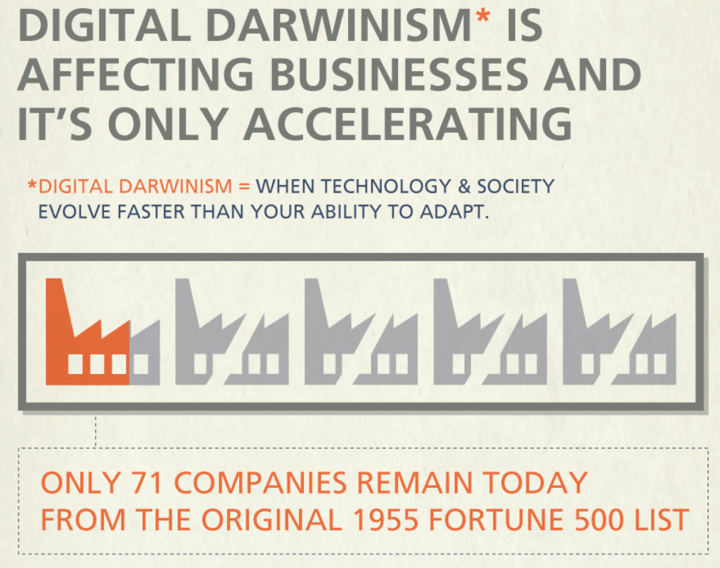 Data-driven marketing Brian Solis Digital Darwinism