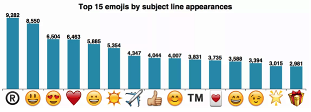 Emojis by subject line