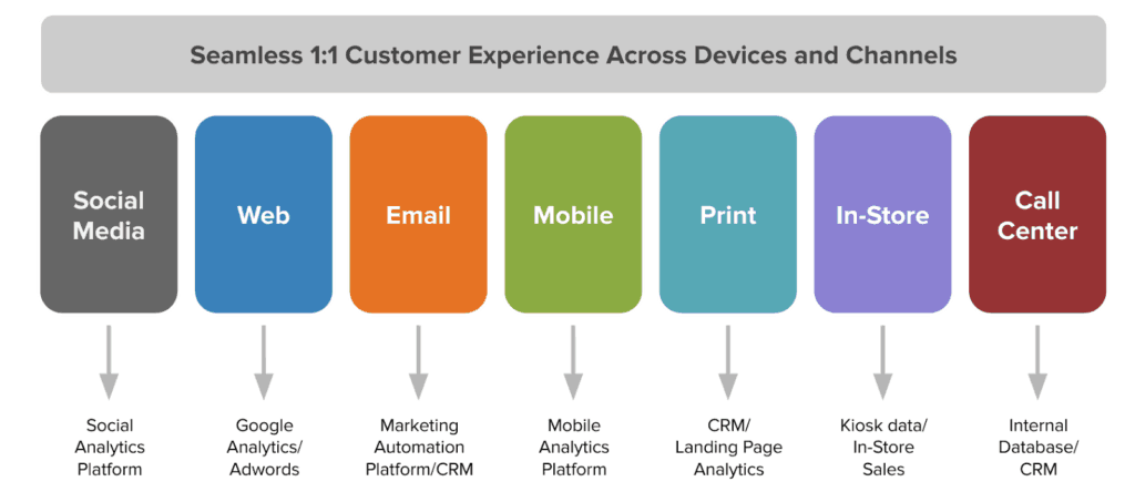 Data-driven marketing omnichannel graphic from Mavenwave