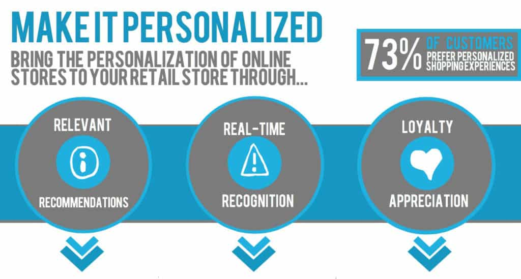 Data-driven marketing personalization graphic