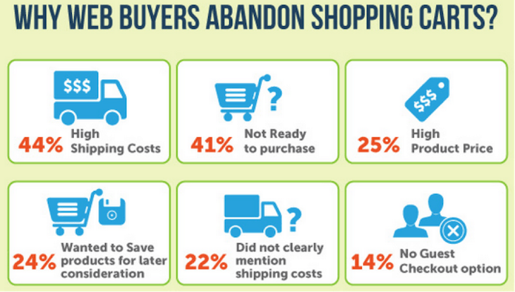 infographic of reasons of cart abandonment