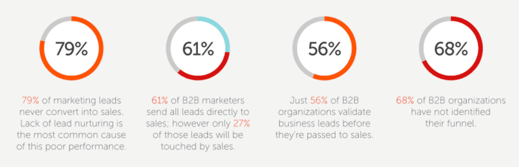 Data-driven marketing silo stats