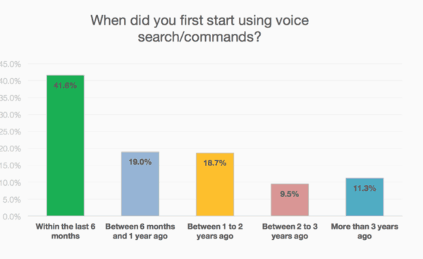 Voice marketing graph