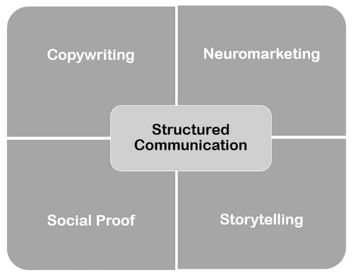 Elements of Persuasive Marketing