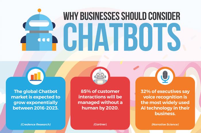 benefits of chatbots - Medium