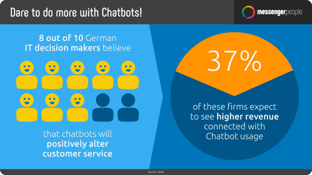 benefits of chatbots - Messenger people