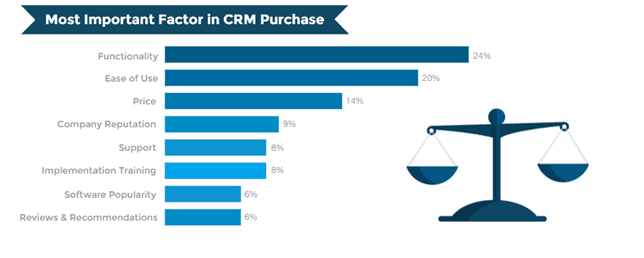 important factors crm purchase