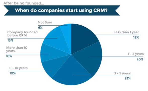 start using crm
