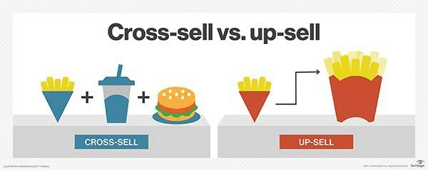 what is cross selling