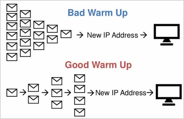 Effect of IP Warm-up