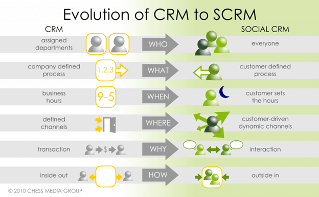 evolution of crm to scrm