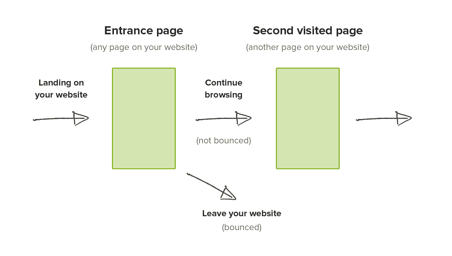 explanation of bouncing from websites