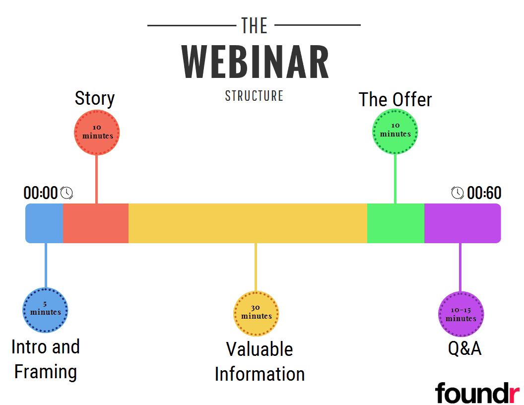 types of webinar