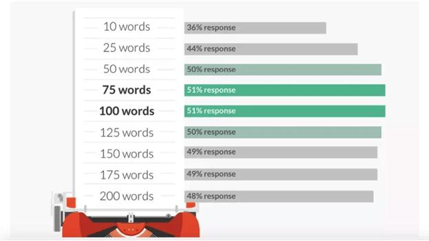response rate per word