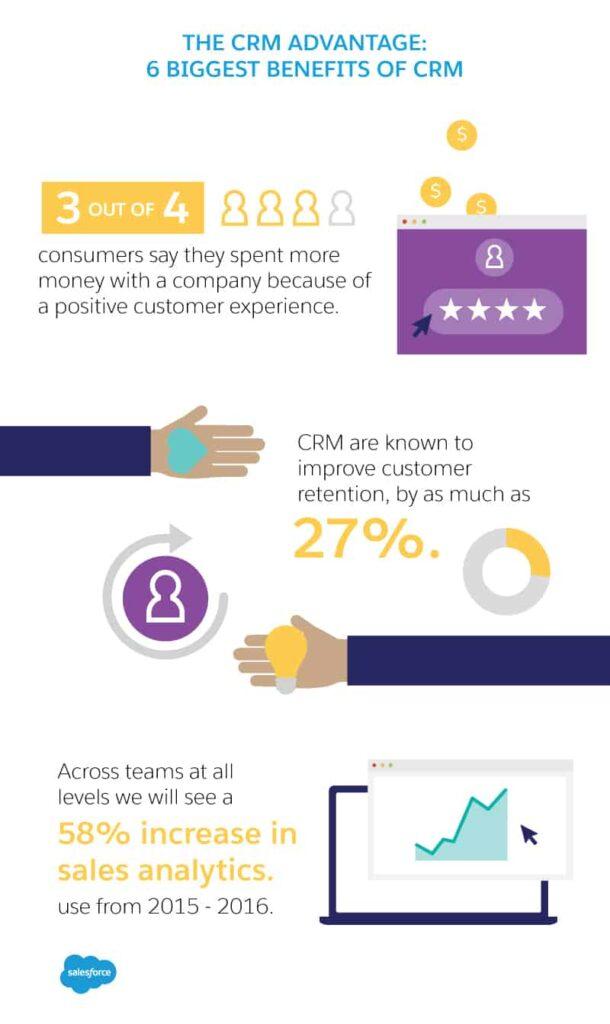 Challenges of CRM - Salesforce benefits of CRM
