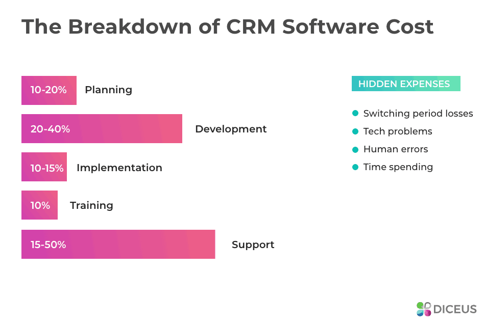 Challenges of CRM - CRM costs