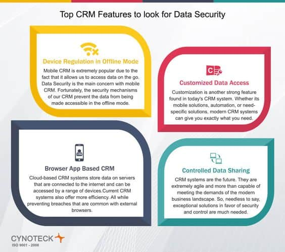 Challenges of CRM - Cynoteck graphic data security