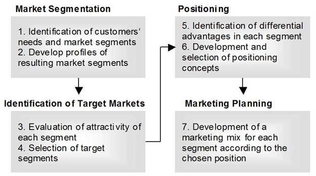 audience segmentation examples