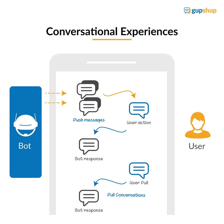 conversational experiences