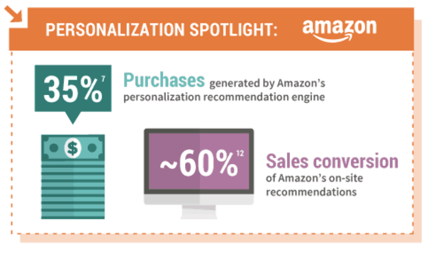 CRM in ecommerce personalization - Neil Patel graphic