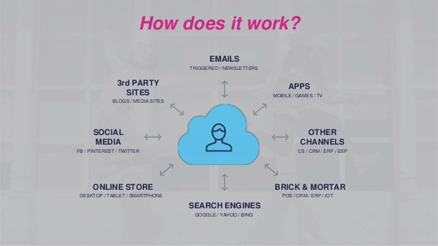 CRM in ecommerce personalization - Slideshare