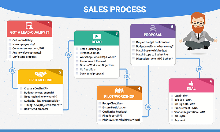 saas sales process
