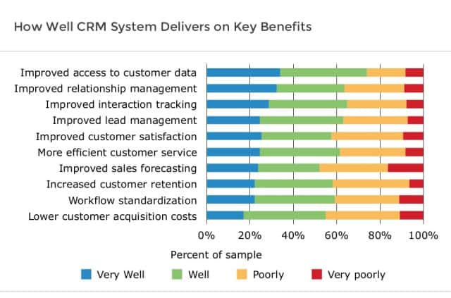 CRM adoption strategy