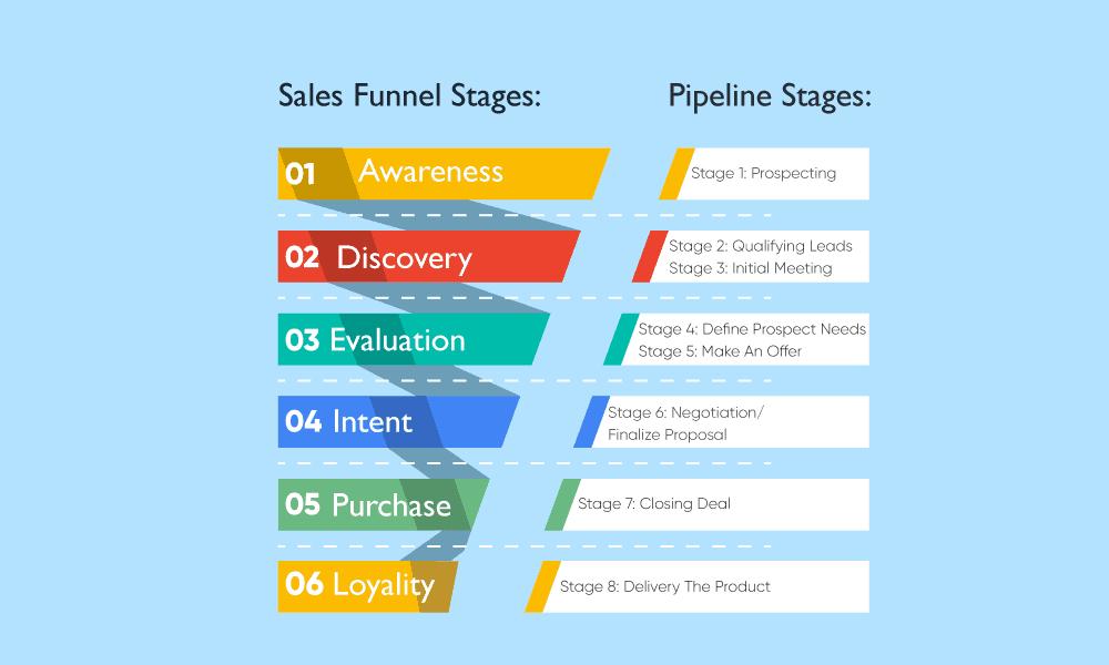 sales pipeline vs sales funnel