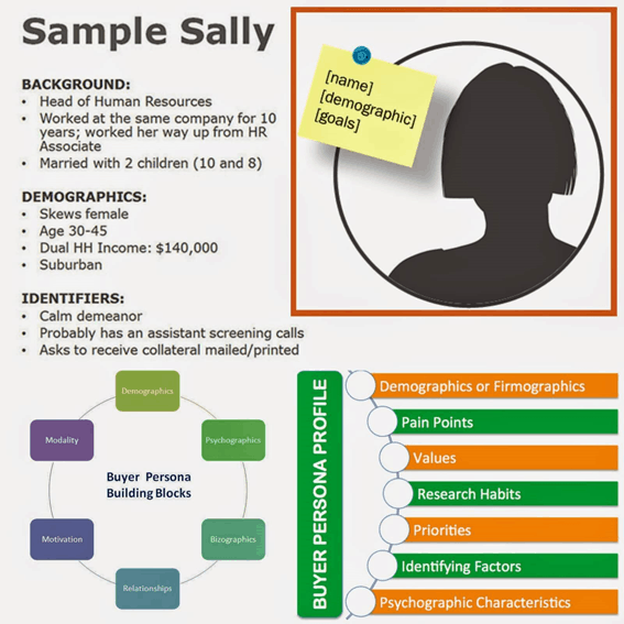 customer profile example