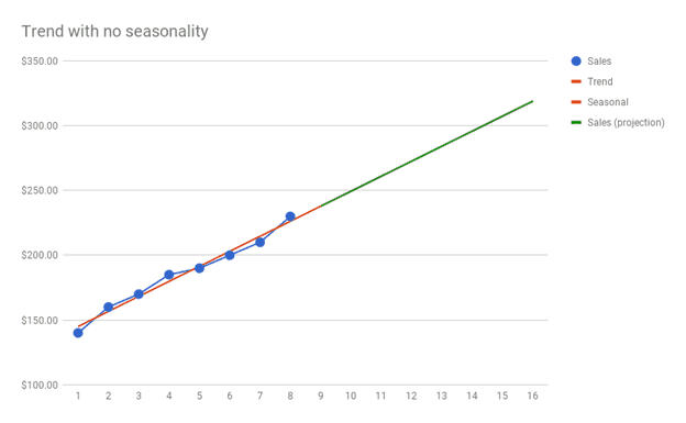 sales projections