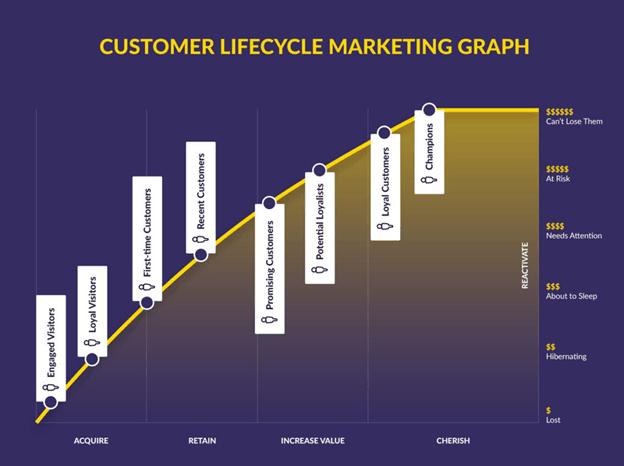 clm graph
