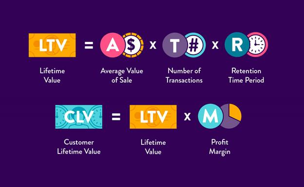 clv metrics