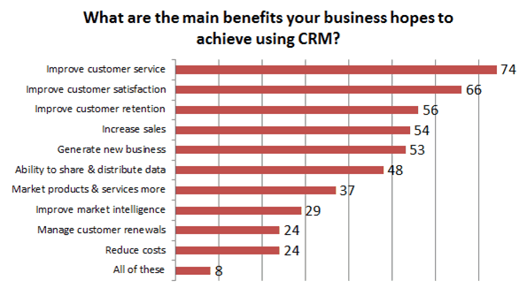 What are the benefits of using CRM?