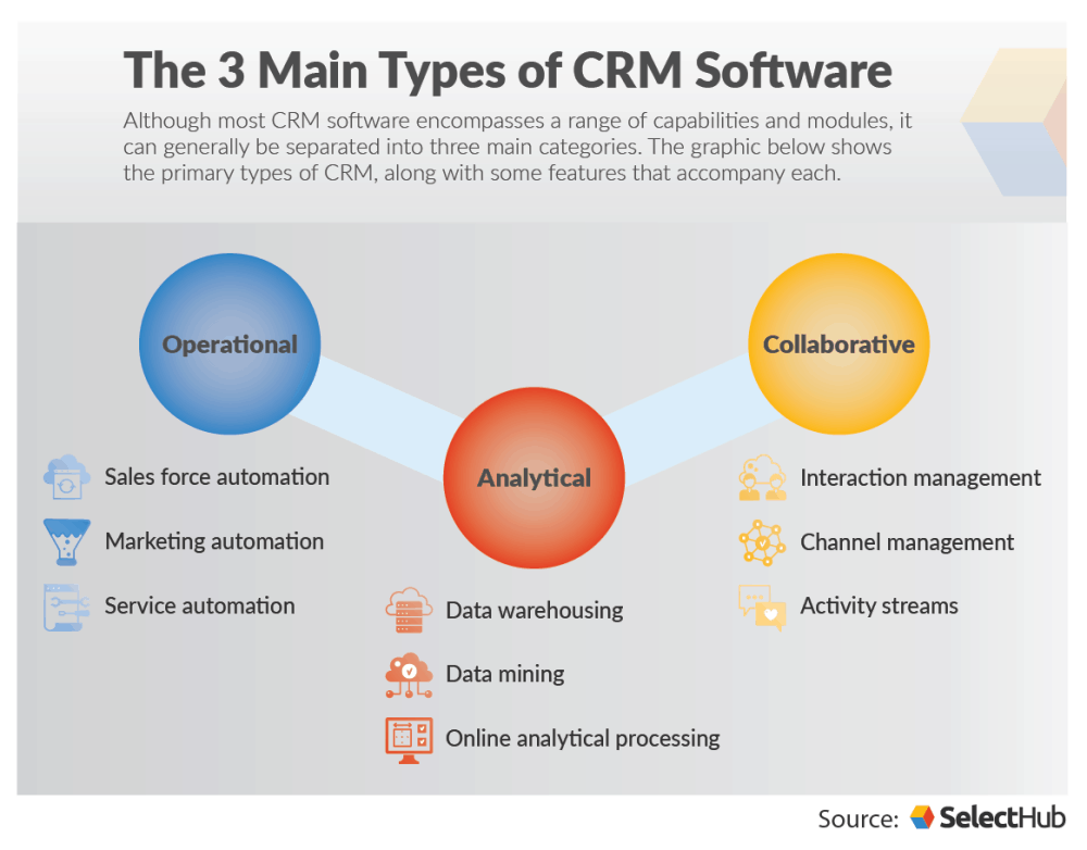 The types of CRM