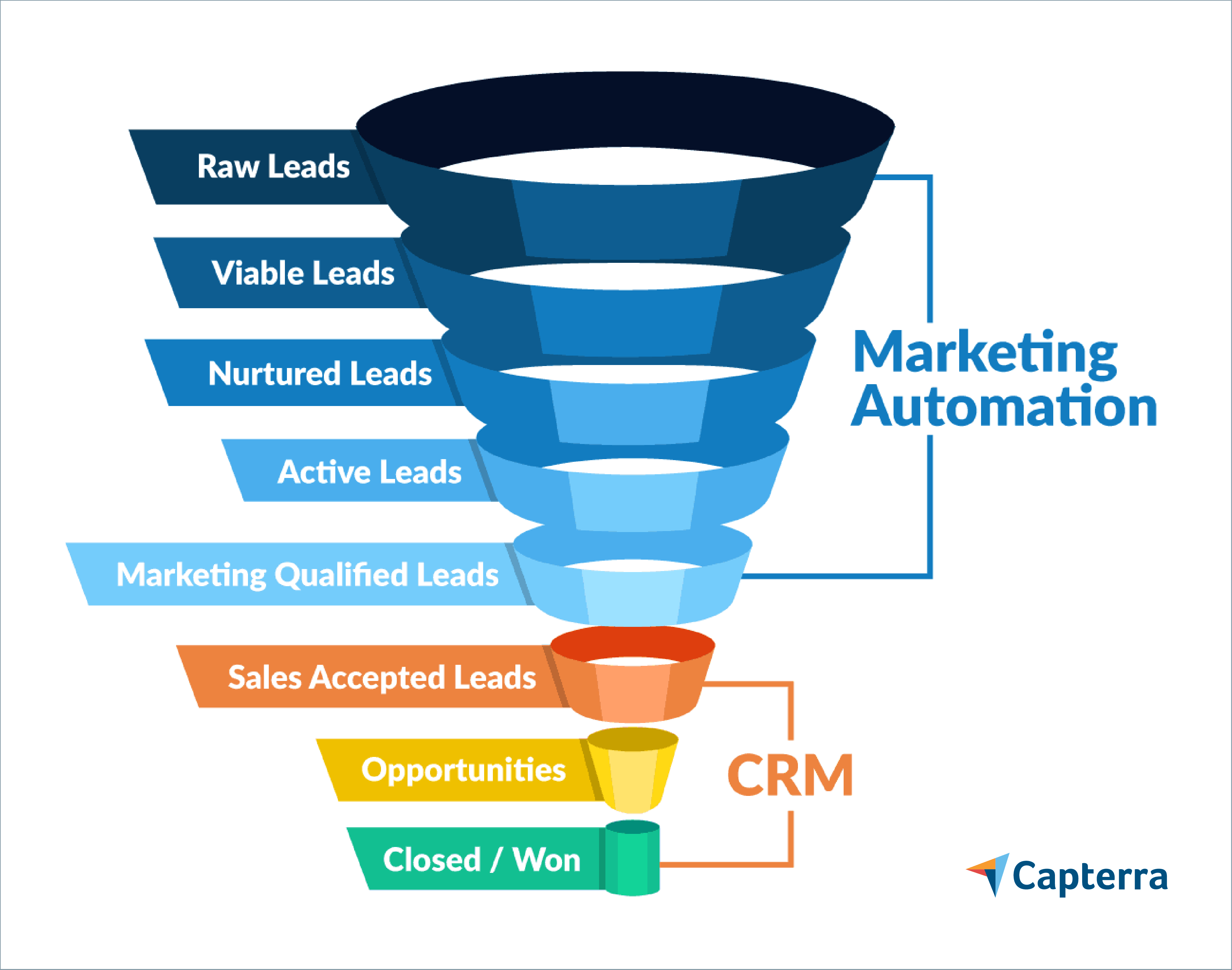 CRM process automation