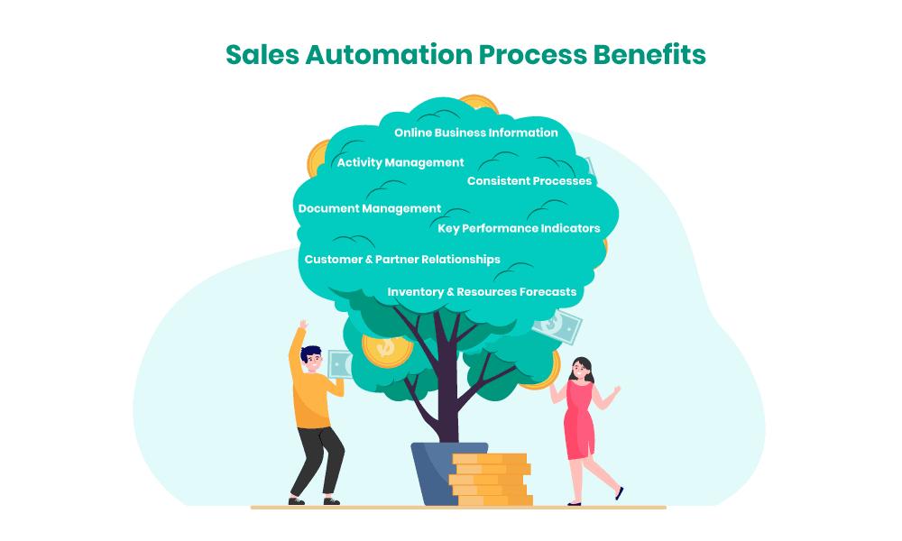 Sales automation benefits