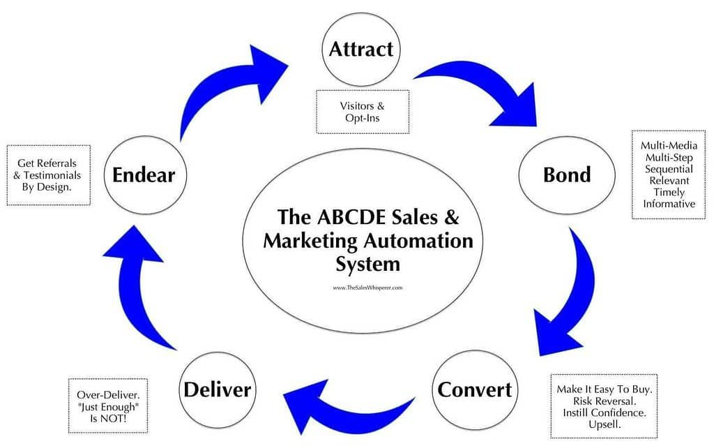 Sales Process can be automated