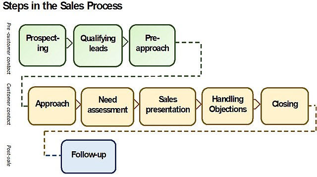Steps in a Sales Funnel