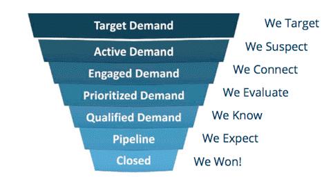 waterfall-marketing