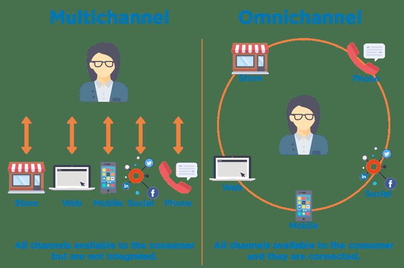 Omnichannel marketing vs multi-channel marketing
