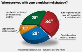 Omnichannel marketing statistics 2020