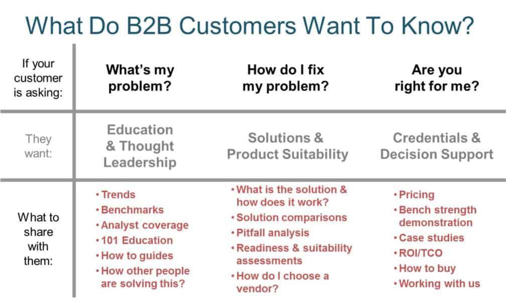 B2B Customer Needs