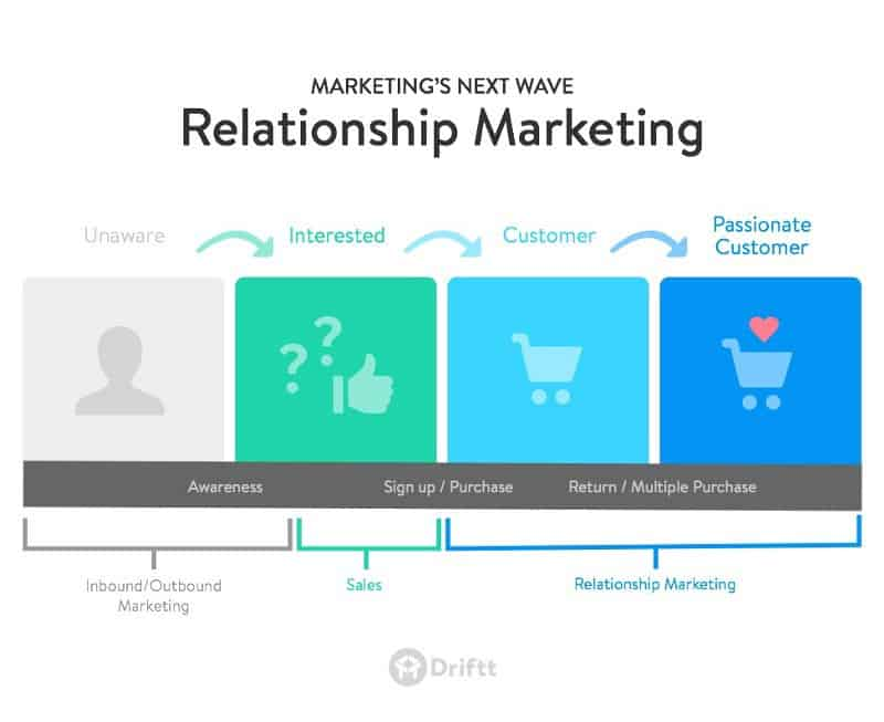 How Relationship Marketing Works