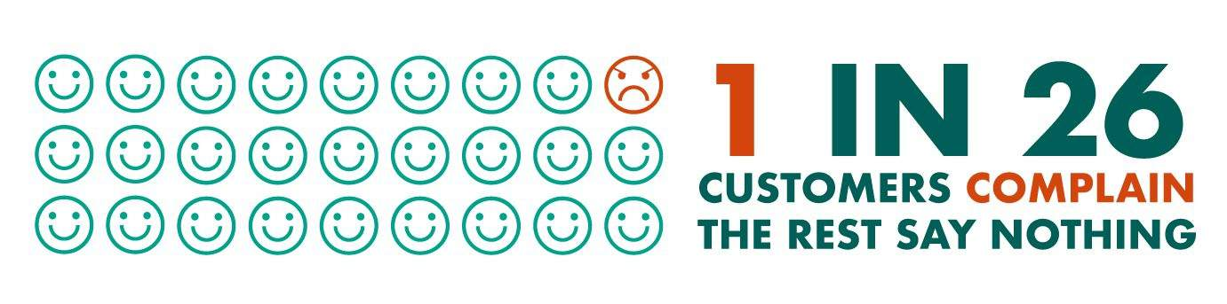Only one in 26 customer complain - Study reveals