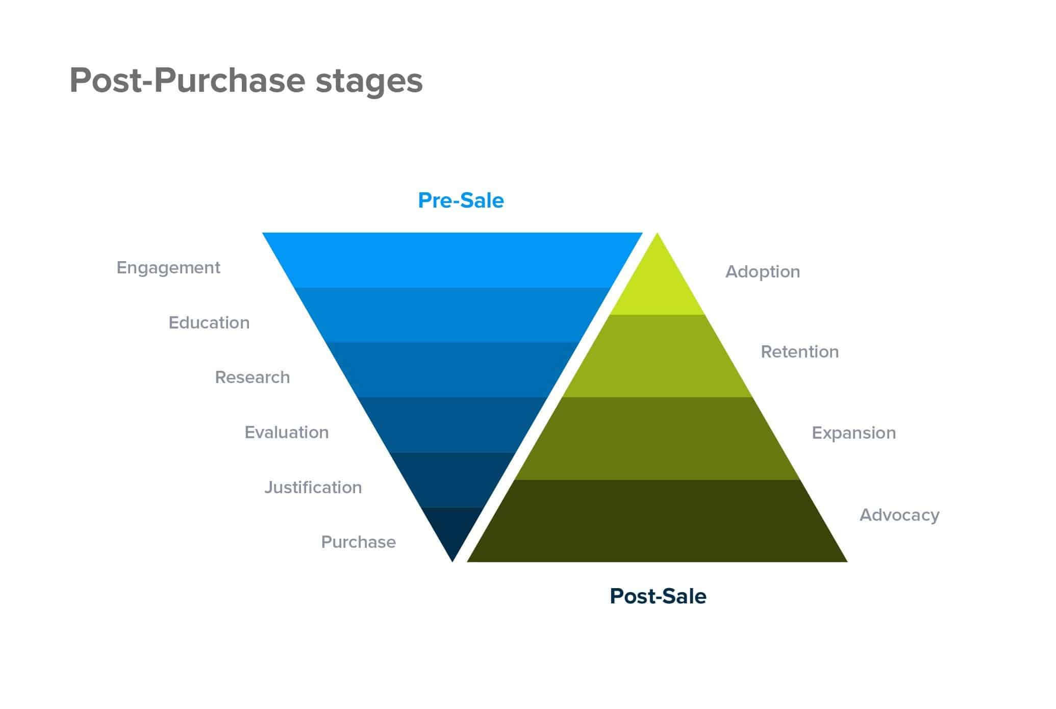 Pre-sale and post-sale stages