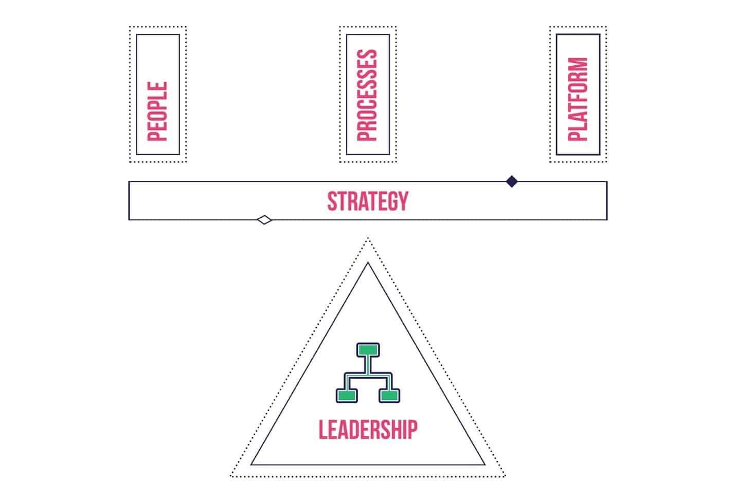 Customer centric model