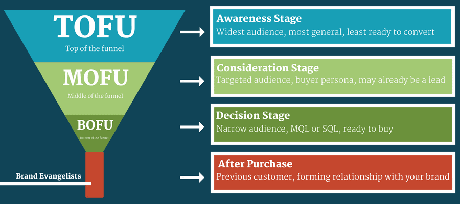 TOFU MOFU BOFU Marketing Funnel