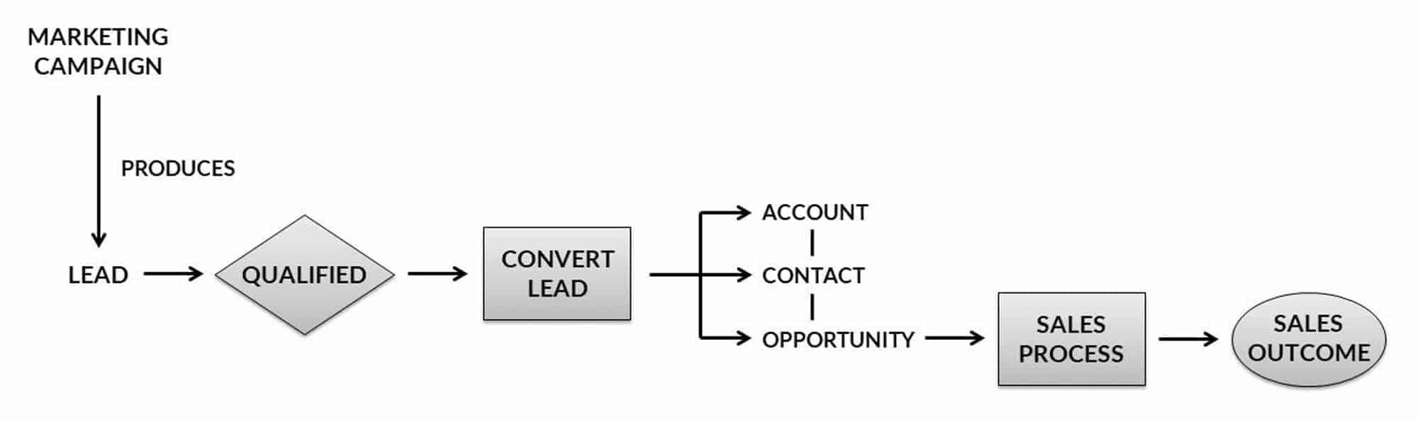lead-conversion-engagebay